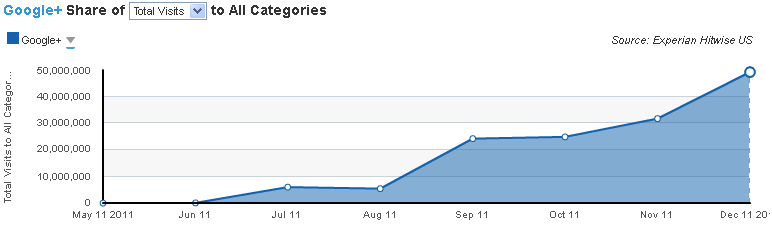 U.S. use of Google+ surged in December, Experian Hitwise said.
