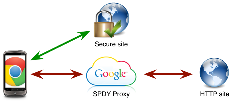 Google's server-assisted browsing only works for unencrypted Web pages. Encrypted ones use a direct channel to the secure Web page.