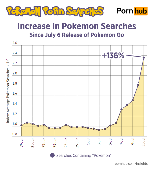 pornhub-insights-pokemon-porn-search-increase-timeline.png