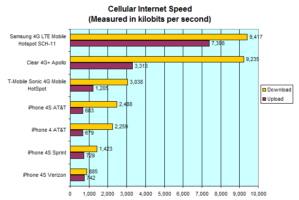 The iPhone 4S' data speed is much slower than any 4G device's and isn't faster than the iPhone 4 in many cases. Note that the Clear Spot Apollo (Clear) and the Samsung 4G SCH-11 (Verizon) were tested the same way but on a different day and are shown here only for reference as to the speeds you can expect from a 4G connection.