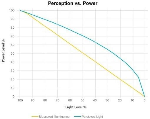 perceived-brightness-vs-actual-power