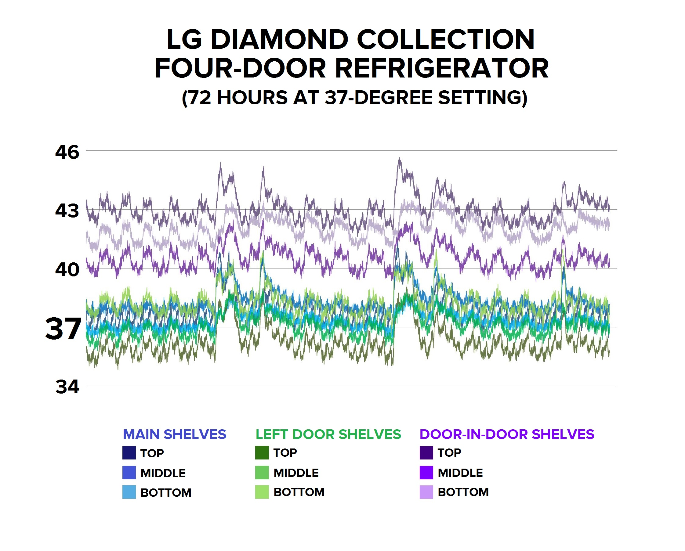 lg-diamond-collection-refrigerator-lpxs30866d-temp-graph-37.jpg
