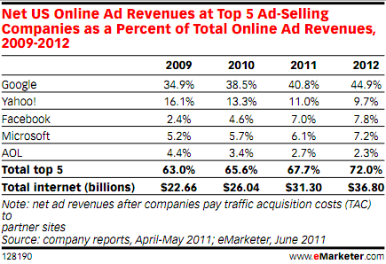 Google is big and getting bigger in U.S. online advertising. Yahoo is big but getting smaller.