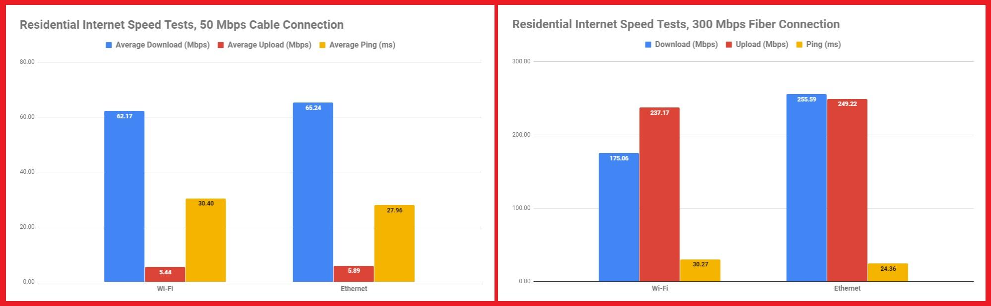 residential-speed-tests
