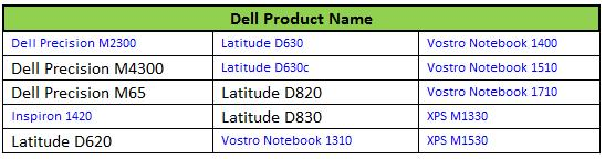 Dell will offer a 12-month warranty for listed notebooks it says are affected by an Nvidia chip glitch.