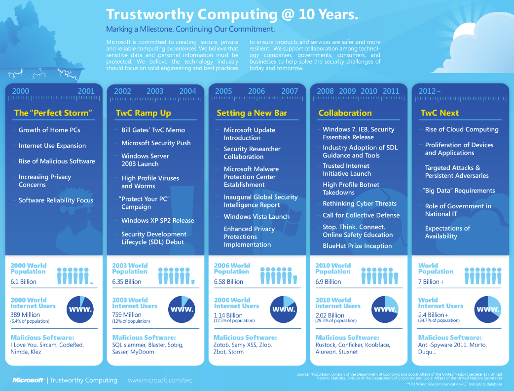 This infographic shows the major events related to security at Microsoft.