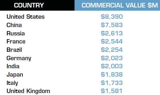 Top 10 economies with highest commercial value of pirated software in 2009