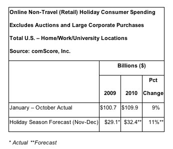 ComScore forecasts how much consumers will spend this holiday season.