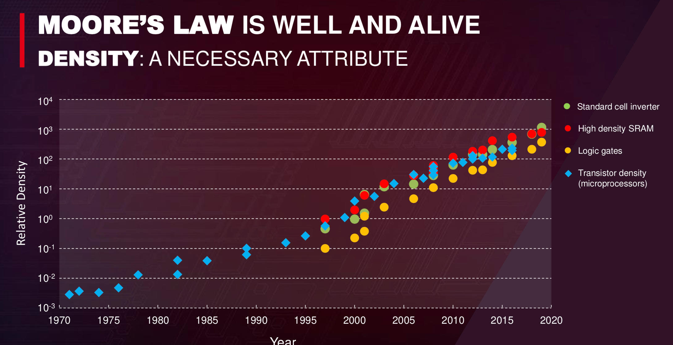 TSMC and Moore's Law