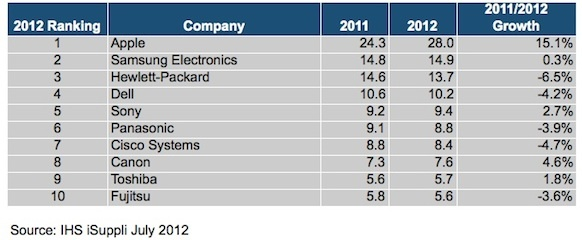 Top-10 Ranking of Global OEM Semiconductor Purchasers (Ranking by Revenue in Billions of U.S. Dollars).