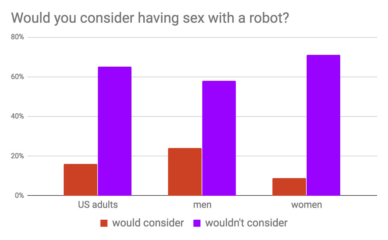 Most people wouldn't consider having sex with robots -- for now at least.