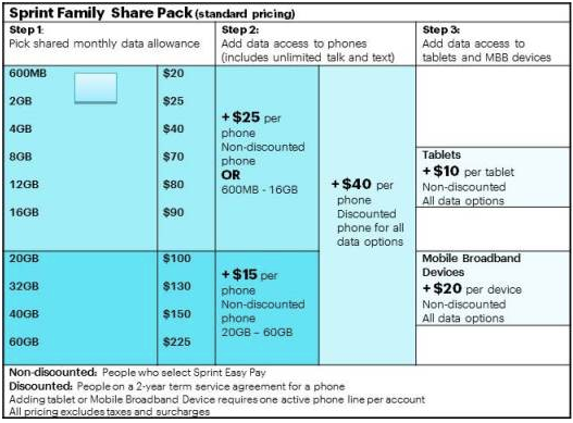 sprint-share-plans.png