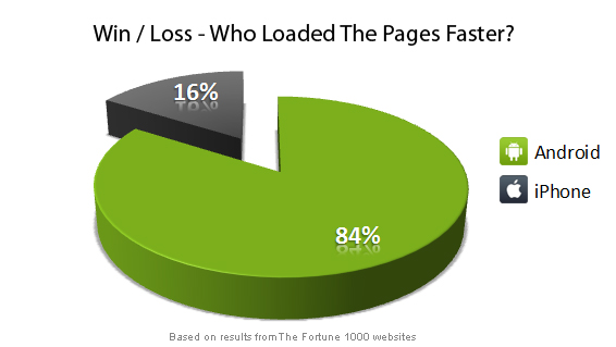 Blaze Software found a Samsung Android phone faster at loading Web pages than an iPhone 4. But Apple said test was flawed.