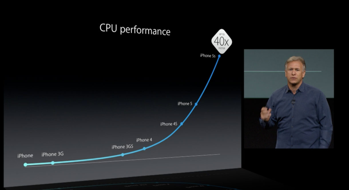 Schiller pointed to processor performance improvements in the iPhone 5S, which uses Apple's new A7 chip, but didn't detail which speed tests he was using.