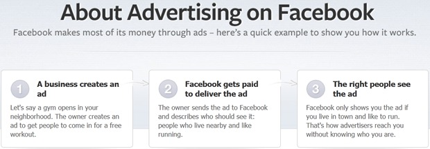 About Advertising on Facebook