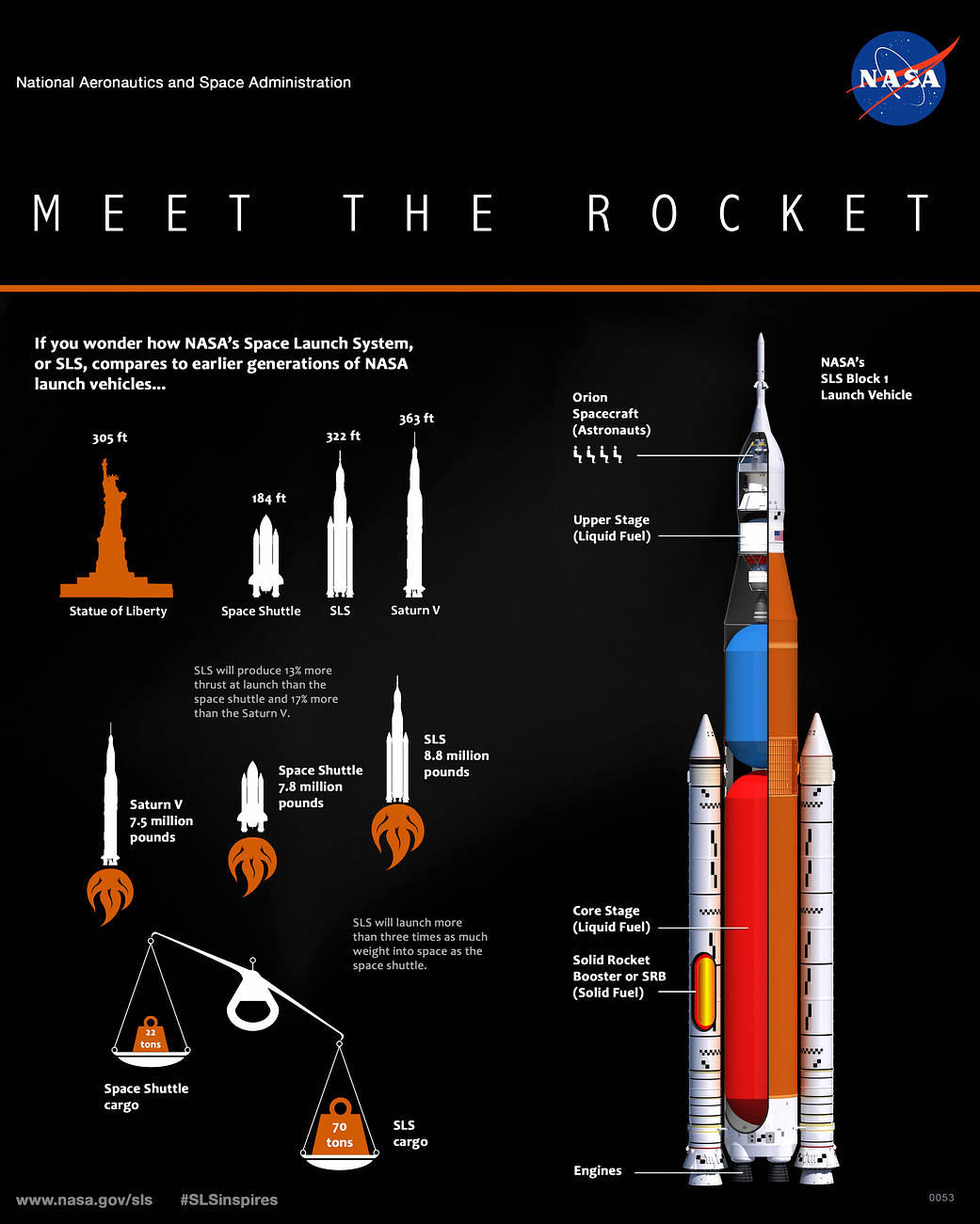 Infographic describing NASA's next big rocket, the Space Launch System.
