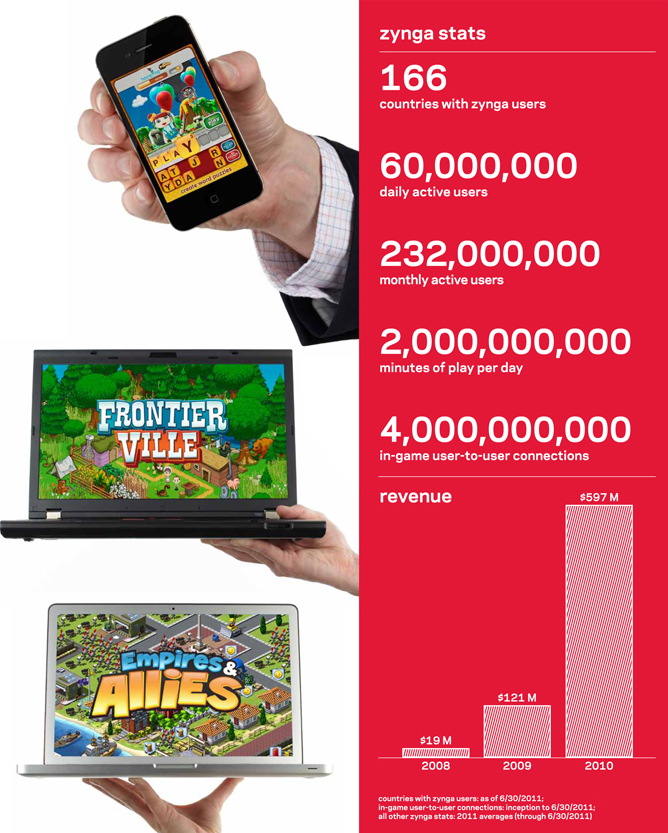Zynga updates its S-1 filing for an initial public offering.