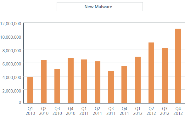 Malware is on the rise.