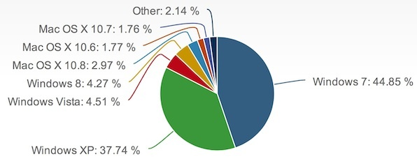 Windows XP is still used on over one-third of installations.
