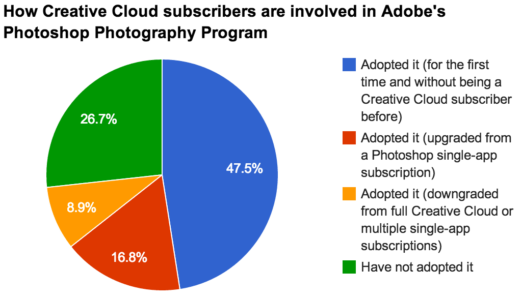 Nearly half of Creative Cloud subscribers who responded to a survey by CNET and Jefferies said they joined the subscription program with a promotion for Lightroom and Photoshop. The Photoshop Photography Program costs $10 per month but subscribers must sign up by Dec. 31.