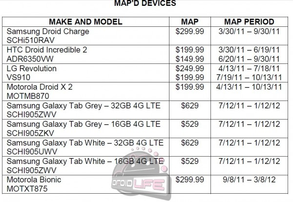 Droid Bionic pricing leaked?