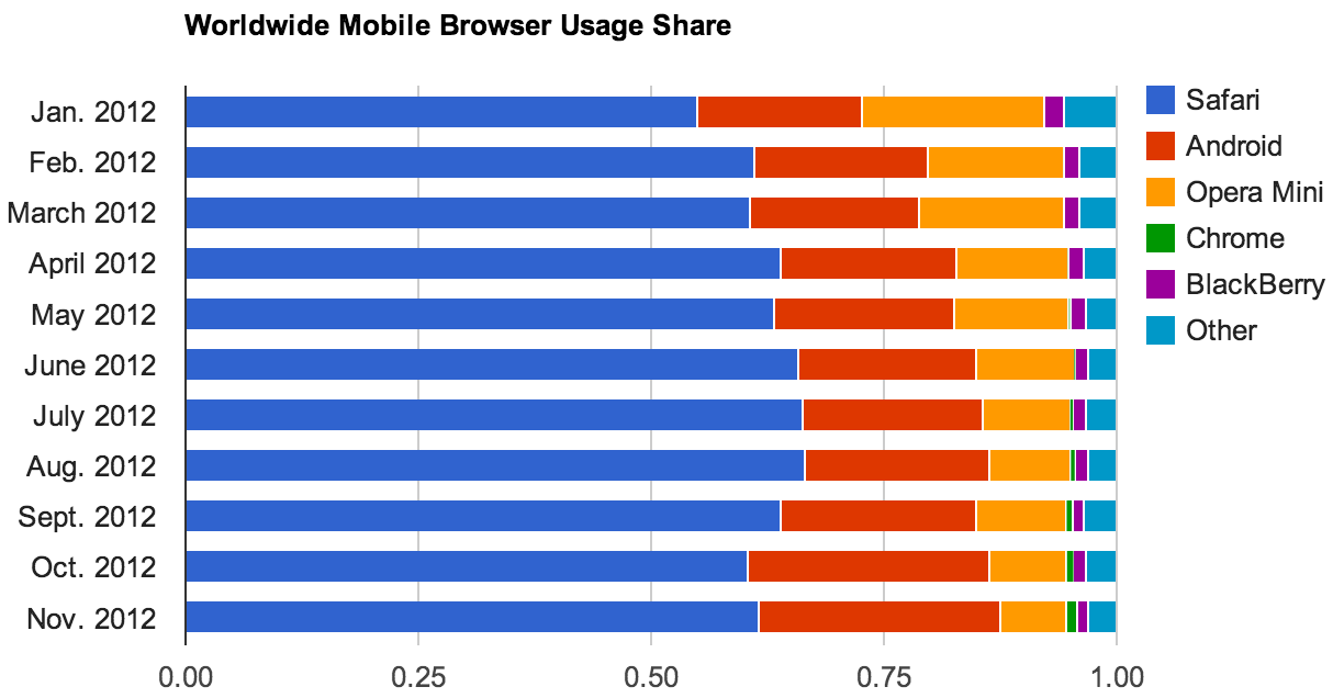 Today, the companies that control the mobile operating systems -- Apple and Google -- lead the race for mobile browser usage.