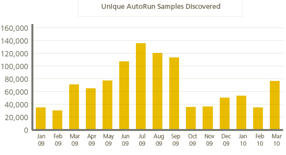 One active category of malware for the first quarter was the AutoRun worm found on USB drives.