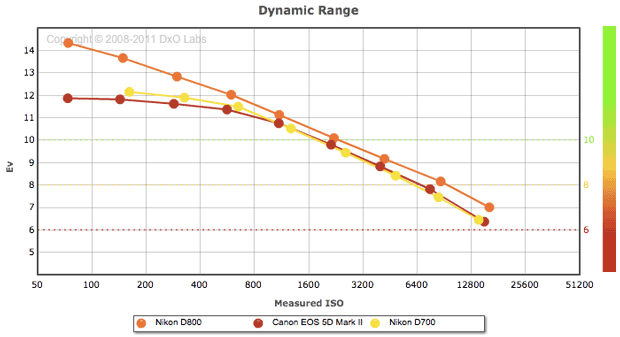 The dynamic range of the D800 is impressive, particularly at lower ISO settings for use in bright or studio light. A higher curve shows better performance.