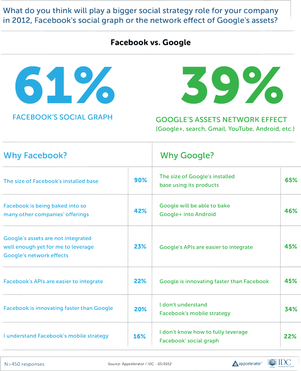 Appcelerator's findings on why Google+ competes with Facebook for developer interest.