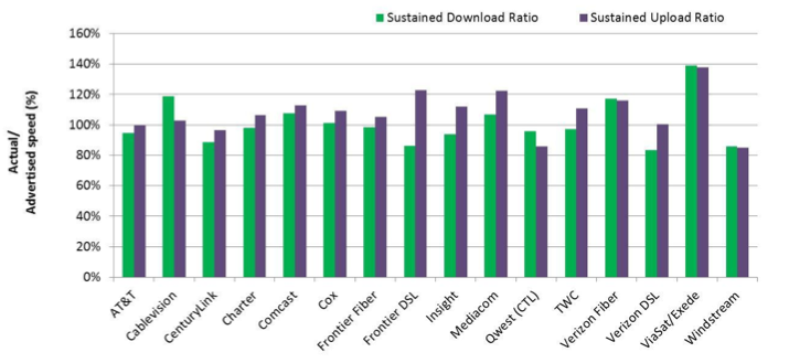 fcc-dsl-speed-chart.png