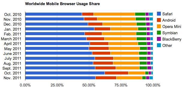 In the mobile market, Apple's Safari dominates, while Opera Mini and the Android browser jockey for second place.