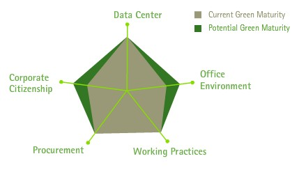 Accenture's Web quiz provides a snapshot of a company's 'green' performance, followed by a report via e-mail.