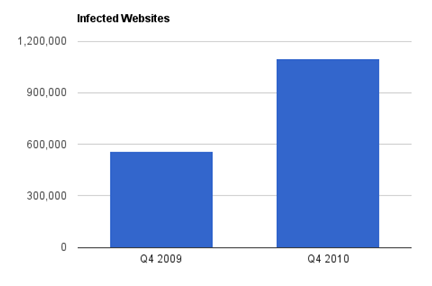 The number of infected Web sites tracked by Dasient has doubled in the past year to more than one million.