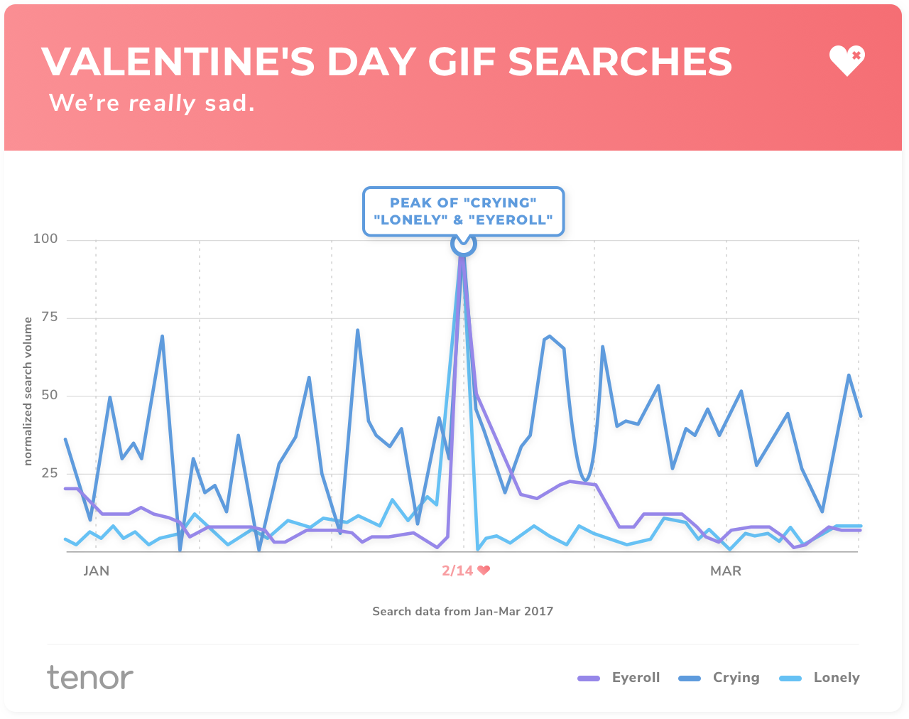 """Chart showing Valentine's Day searches, which spike for """"crying,"""" """"lonely"""" and """"eyeroll."""""""
