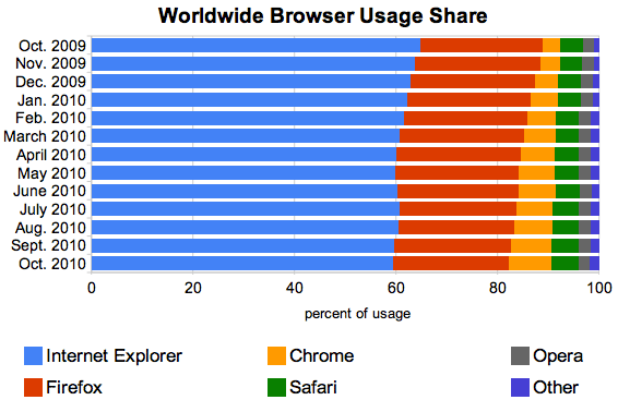 This chart shows how chrome continued its growth October 2010, but Opera has languished with largely unchanged share of worldwide browser usage.