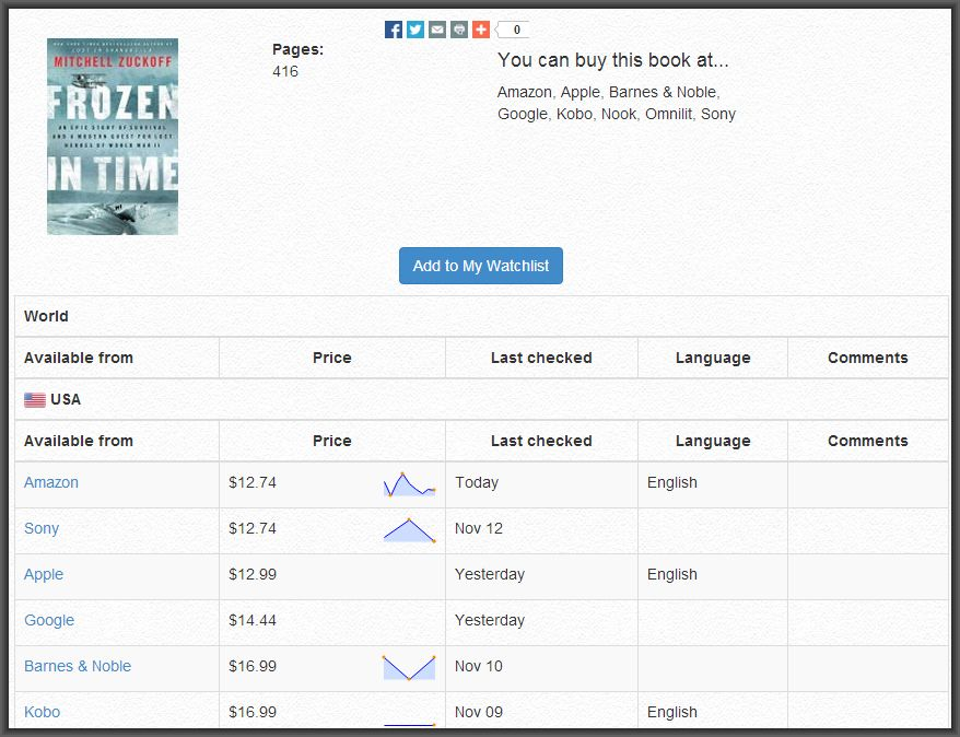 Luzme compares e-book prices from all the major sellers.