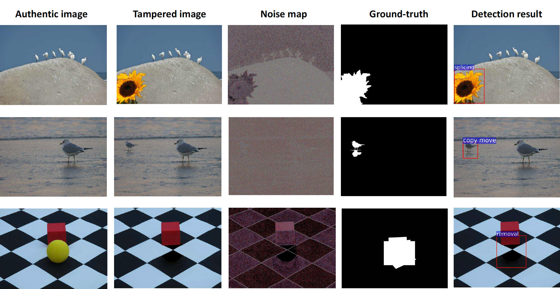 Trained with real real-world tampered images, a neural network learns to spot telltale signs that a photo has been tampered with.