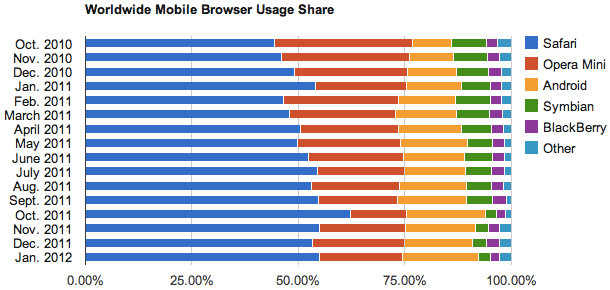Net Applications' January 2012 show the gradual rise of the unbranded Android browser to third place after Apple's Safari and Opera Mini in terms of usage. Expect Chrome for Android to steadily supplant the unbranded browser as Android 4.0 spreads.
