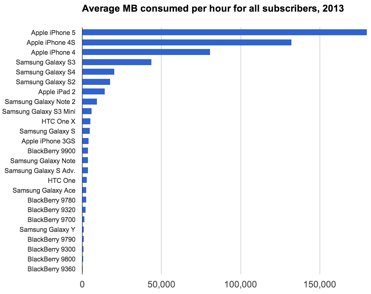 Across all of 2013, the iPhone 5's hourly usage was by far the biggest burden on carrier networks, when factoring in both the number of users and the amount of usage.