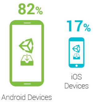 android-ios-game-installs.jpg