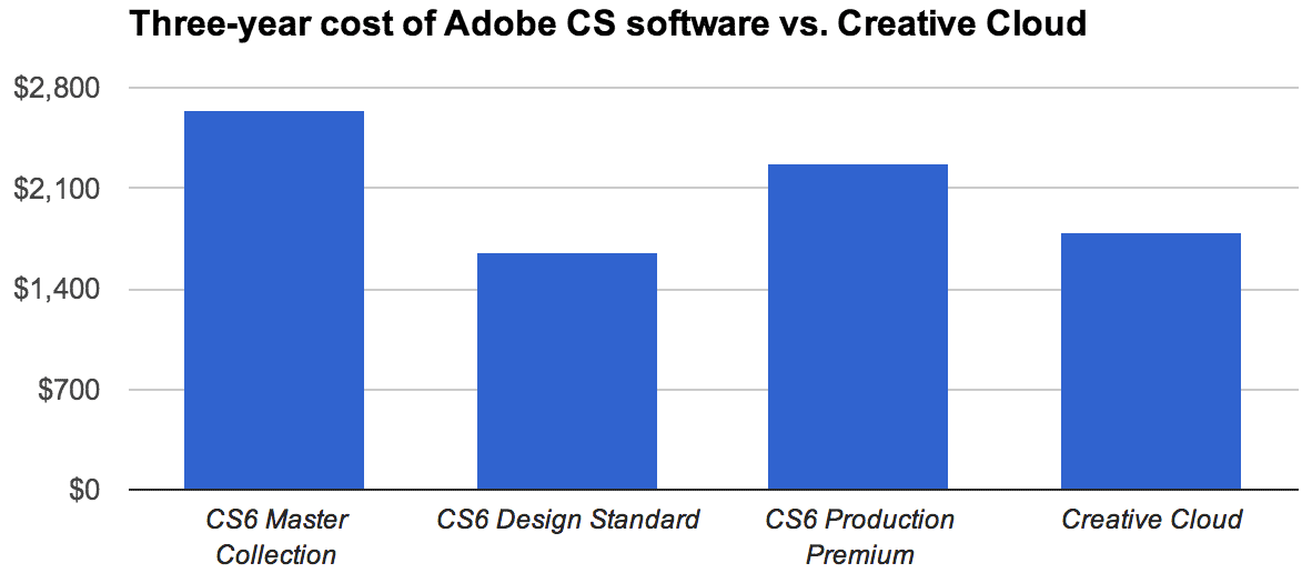 Over a three-year period, Adobe's Creative Suite products can be more expensive than a Creative Cloud subscription. This price calculation assumes one new version and one upgrade of the CS suites on the one hand and no first-year promotional pricing discount for the subscription.