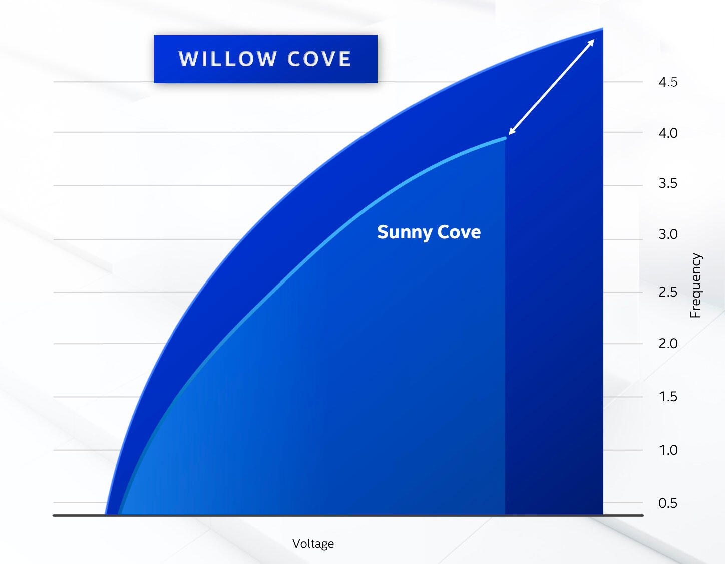The Willow Cove core at the heart of Intel's Tiger Lake chips can run either faster or more efficiently than the Sunny Cove cores in today's Ice Lake chips.