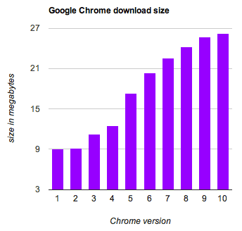 Chrome has grown heftier in the last two years.