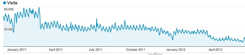 """AsktheBuilder.com experienced declining Web site traffic after Google's """"Panda"""" update in early 2011."""