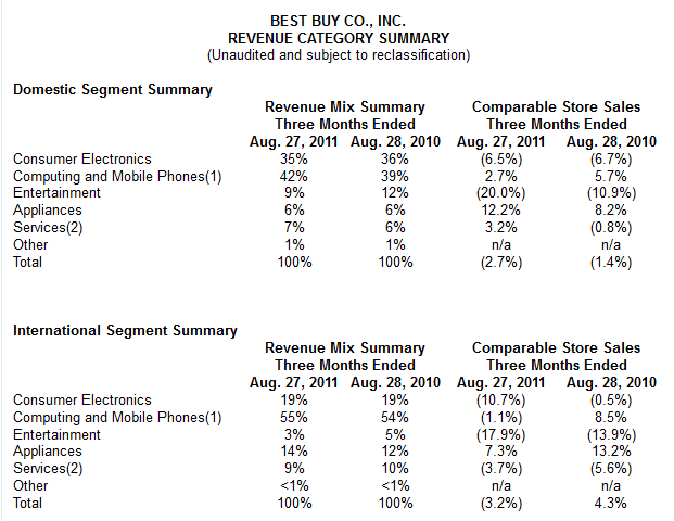 Best Buy revenue by category for second fiscal quarter, Sept. 2011