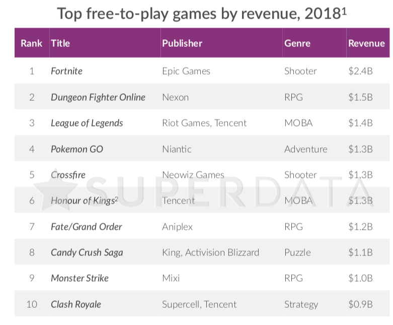 Fortnite Revenue