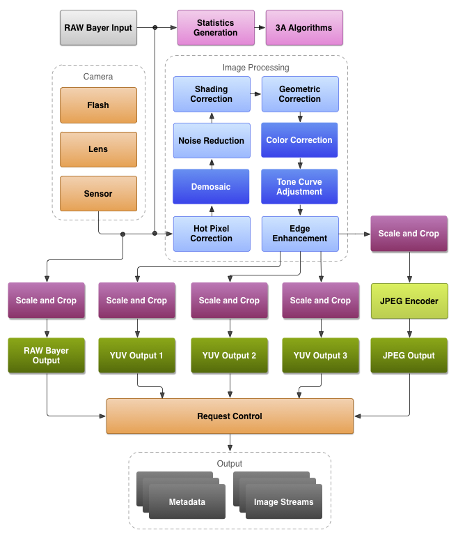 The full diagram of Android's new software for handling photos, including bursts of images and the original raw data. Note that, toward the bottom layers, there are options for both JPEG and raw output.