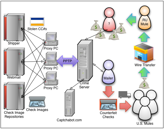 This illustration traces the path between the proxy PCs, Web sites of shippers and check image repositories and Web-based e-mail accounts and the crime server as well as between the crime group and the person enlisted to send the counterfeit checks to money mules in the U.S. who wire money to Russia.
