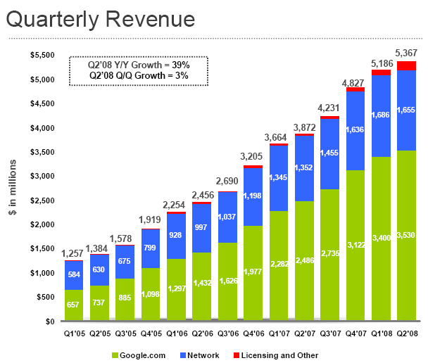 Google revenue continued its upward trajectory in the second quarter, but not to the satisfaction of Wall Street.