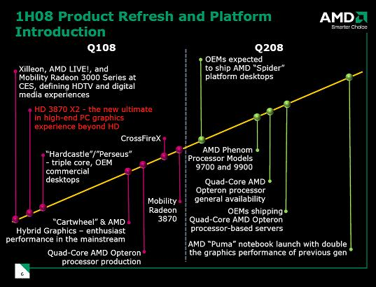AMD Q1, Q2 2008 roadmap